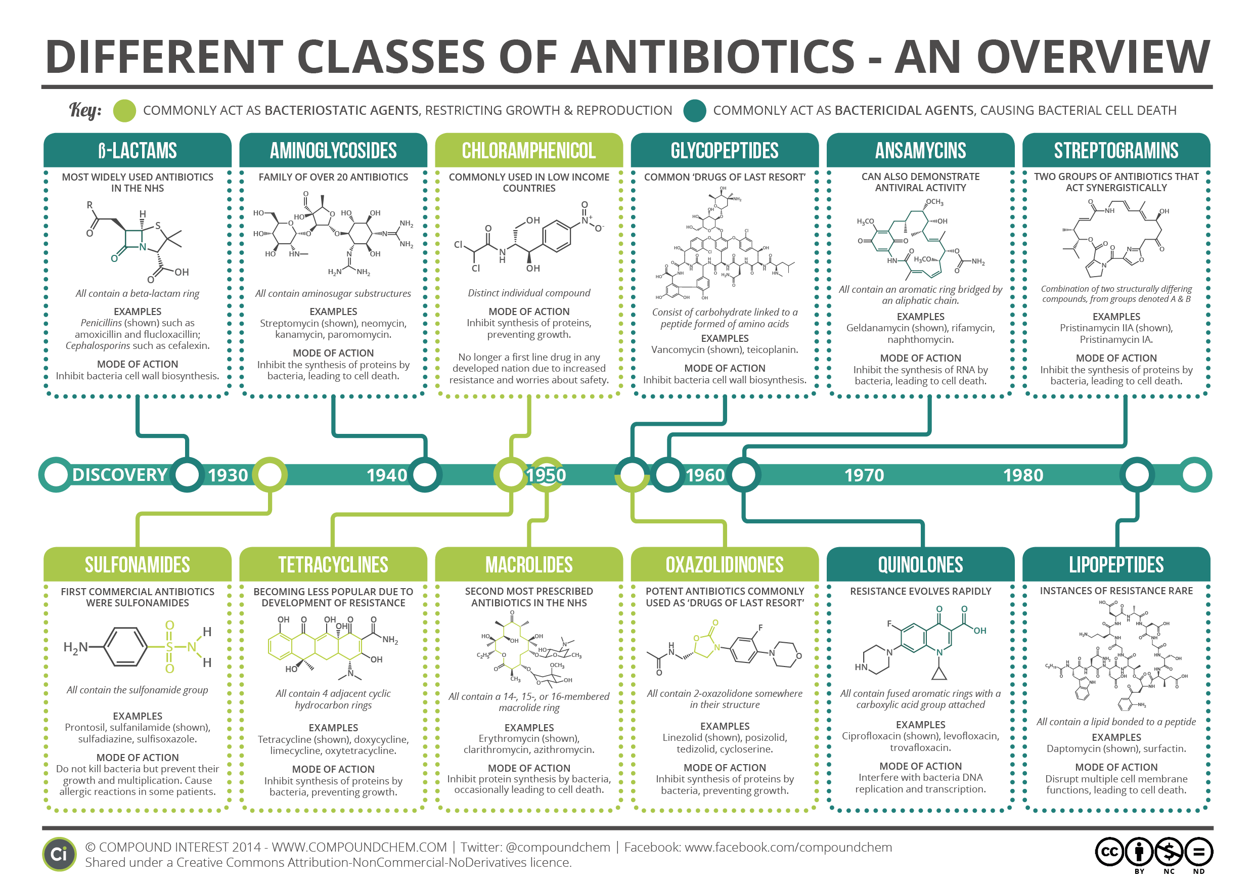 major-classes-of-antibiotics-summary-v2