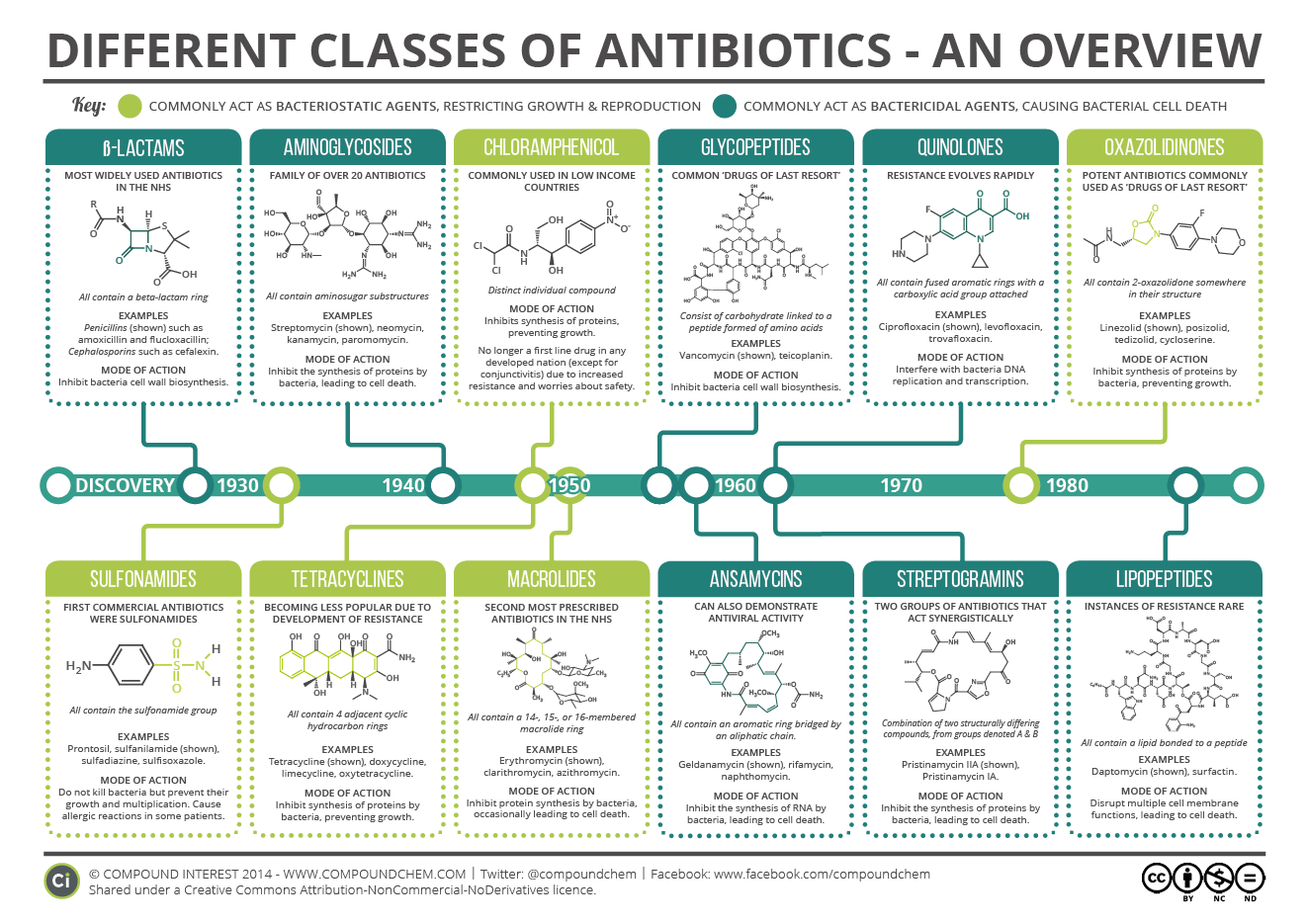 a-guide-to-different-classes-of-antibiotics-aug-15